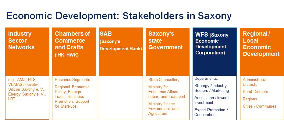"Chart ""Economic Development: Stakeholders in Saxony"""