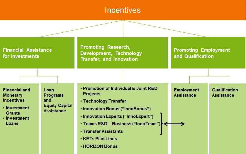 Saxony Economic Development Corporation Wfs Investment Incentives