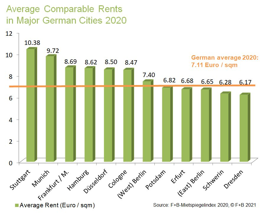 Chart: Average Comparable Rents  in Major German Cities 2020